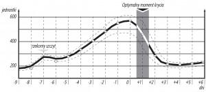 draminski-wykrywacz-terminu-krycia-optymalny-moment-wykres